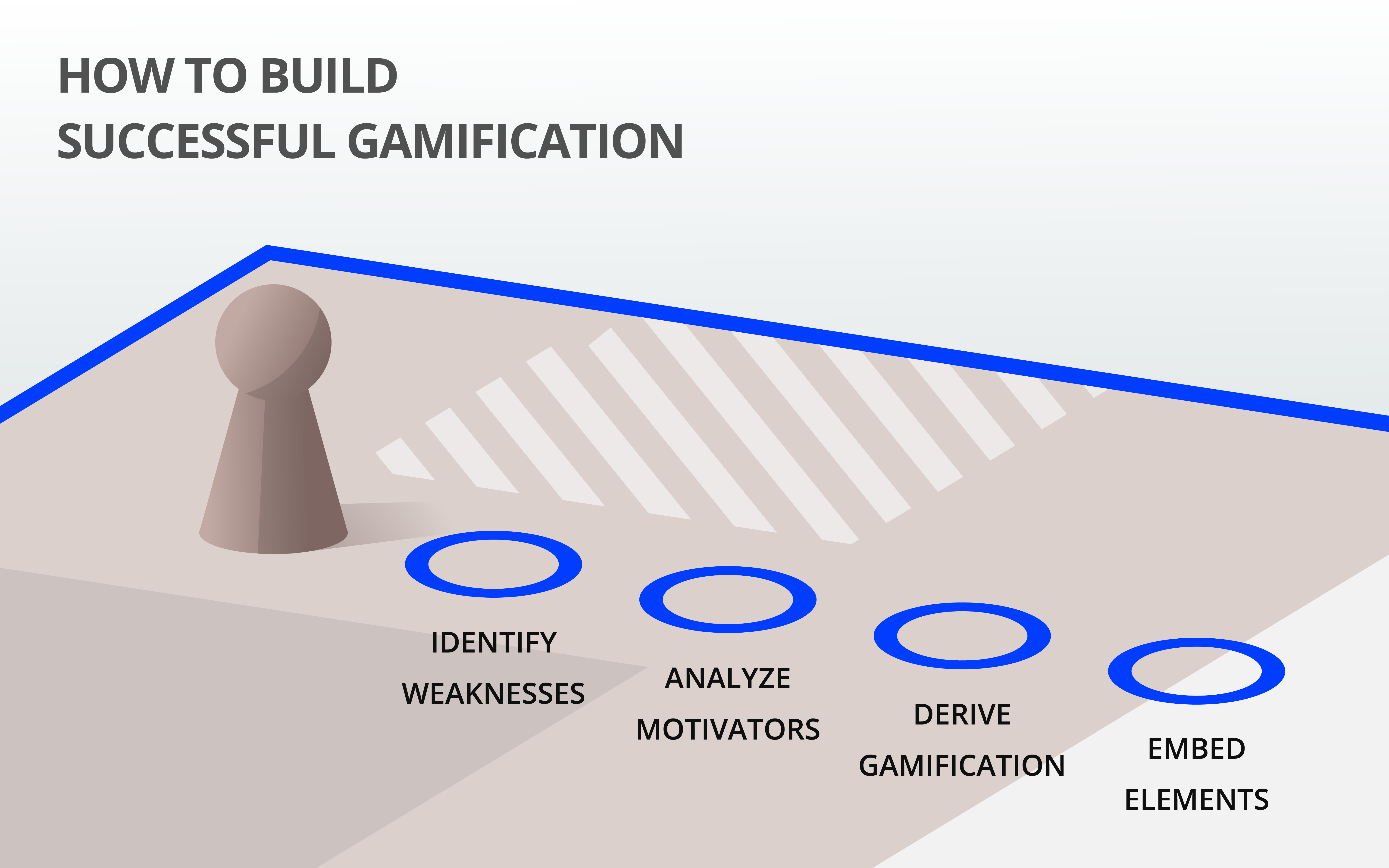 The four steps leading to sophisticated gamification.
