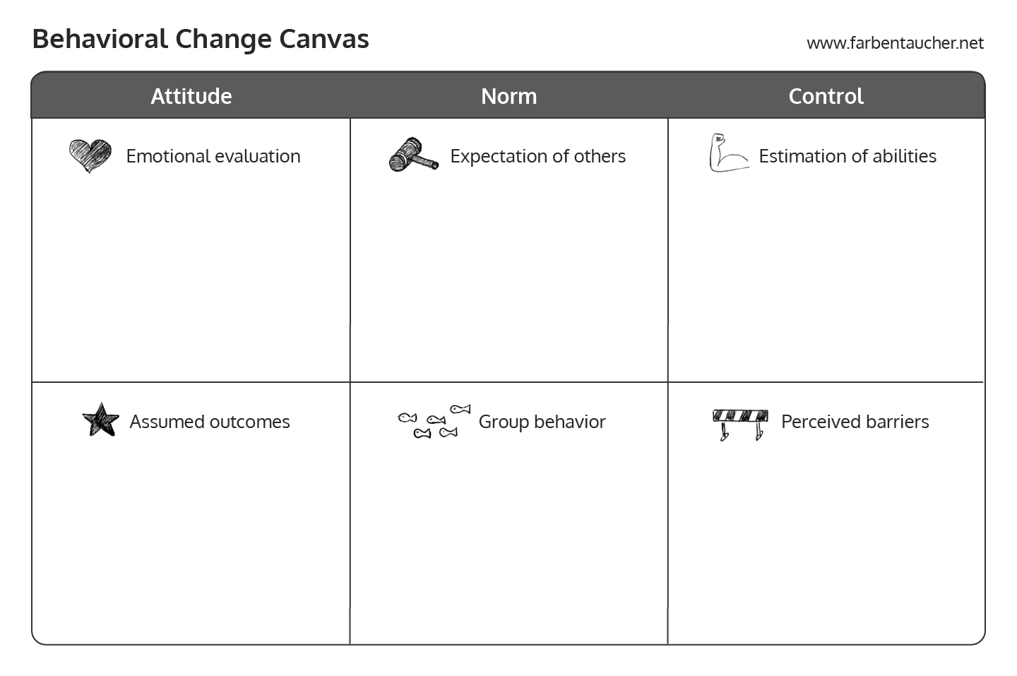 The Behavioral Change Canvas is a great tool to structure findings made in interviews.