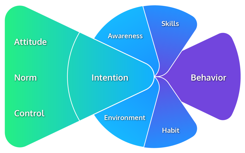The Integrated Behavioral Model makes clear, which factors influence a person's behavior.
